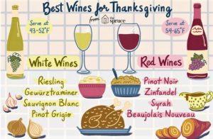 Thanksgiving - Wine Chart